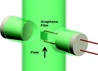 Lớp phủ Graphene trên cảm biến đóng vai trò như máy phát điện tí hon