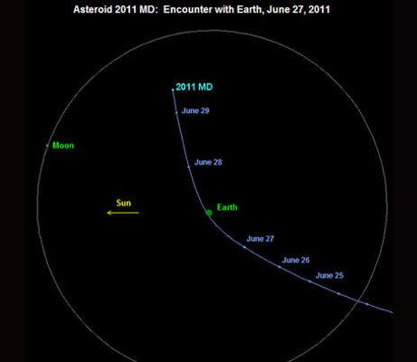 Một thiên thạch áp sát Trái đất