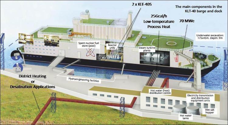 Nga thử nghiệm nhà máy điện hạt nhân nổi
