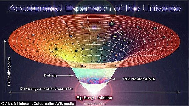 Nghiên cứu cho thấy tất cả chúng ta đã hiểu sai về vũ trụ
