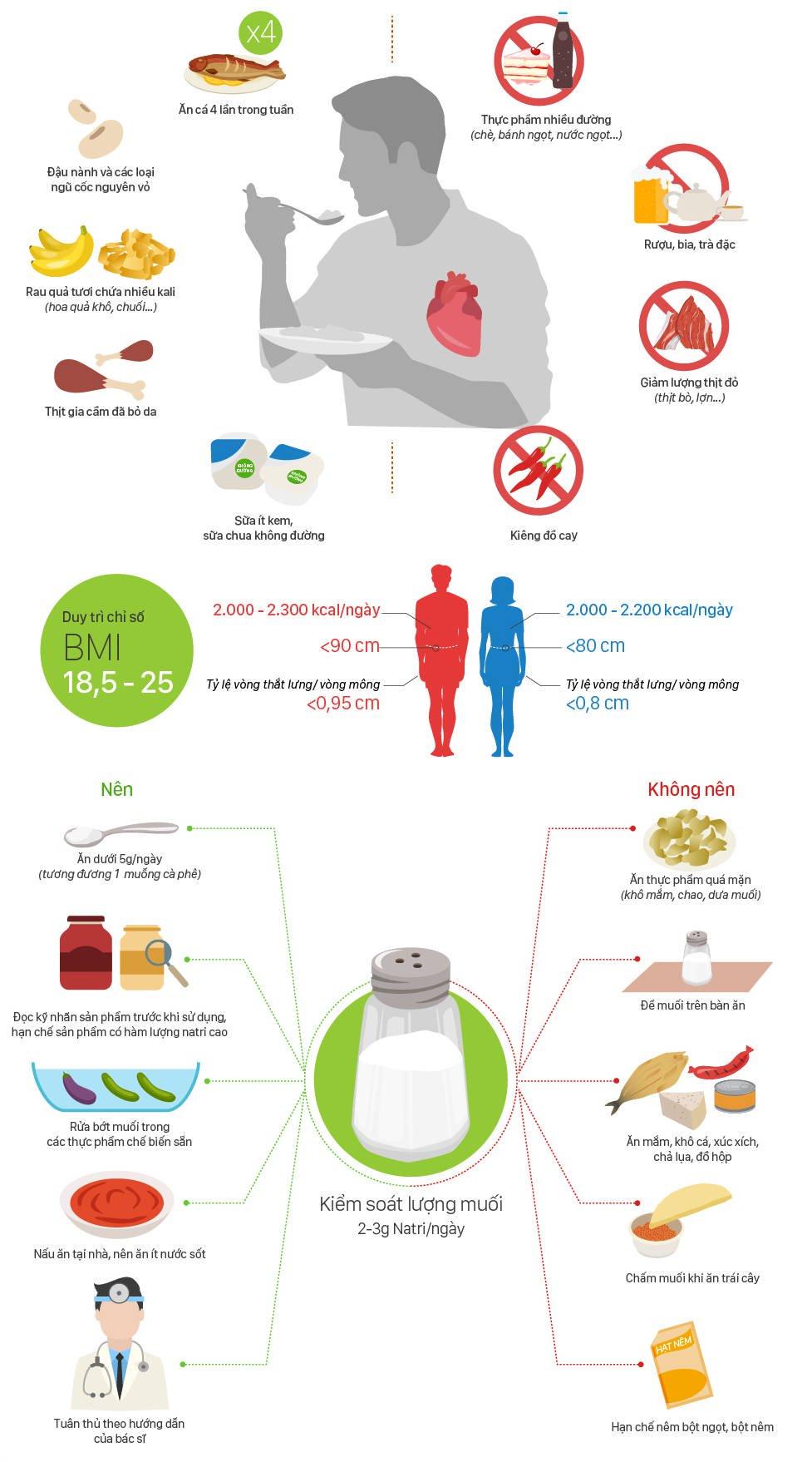 Người bệnh tim mạch ăn uống thế nào tốt sức khỏe