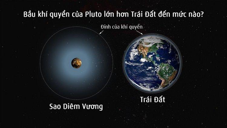 Phát hiện mới về bầu khí quyển của sao Diêm Vương