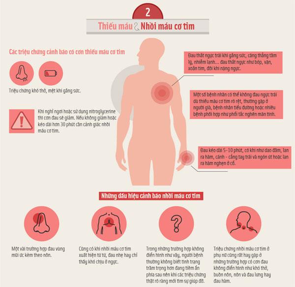 Phòng ngừa biến chứng khi cao huyết áp