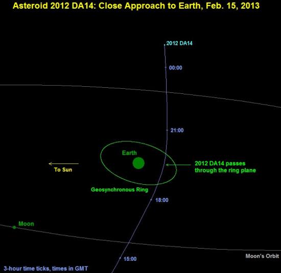 Tháng sau, một thiên thạch tiến sát trái đất