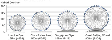 Trung Quốc xây đài quan sát bay cao nhất thế giới