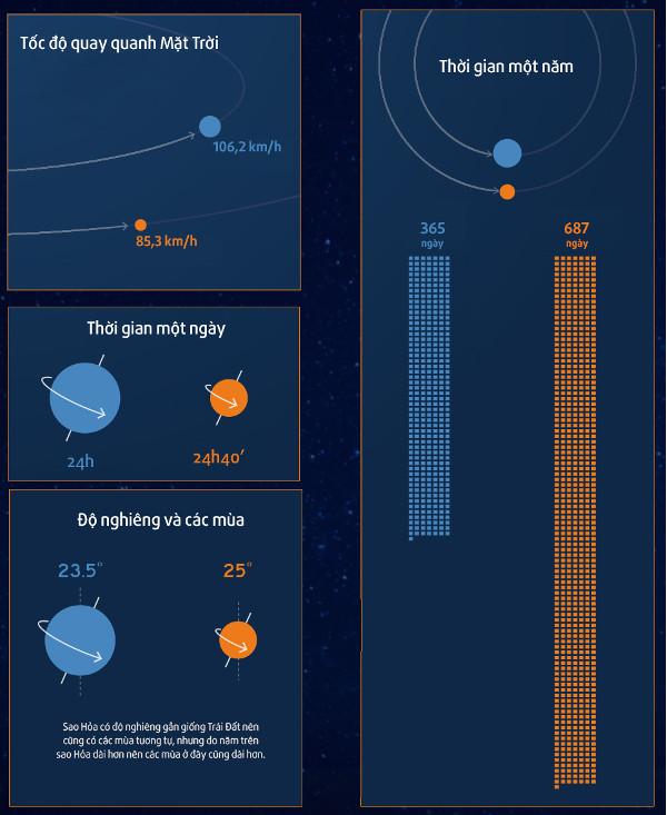 Tương quan giữa Trái Đất và sao Hỏa