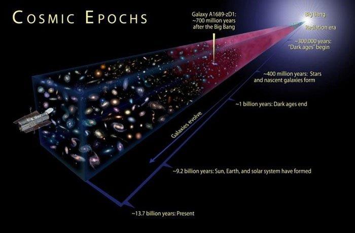 Big Bang không phải là khởi đầu của vũ trụ