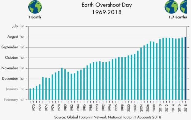 Còn tới hơn 4 tháng, con loài người đã dùng hết năng lượng có thể tái tạo trên Trái Đất năm 2018