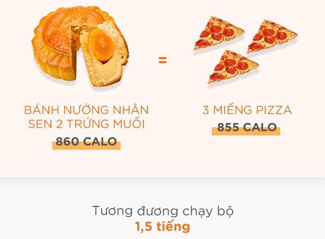 Ngon thì ngon thật nhưng bạn có biết ăn bánh trung thu béo cỡ nào không?