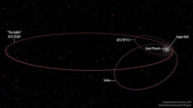 Phát hiện hành tinh lùn Goblin tái định nghĩa Hệ Mặt Trời