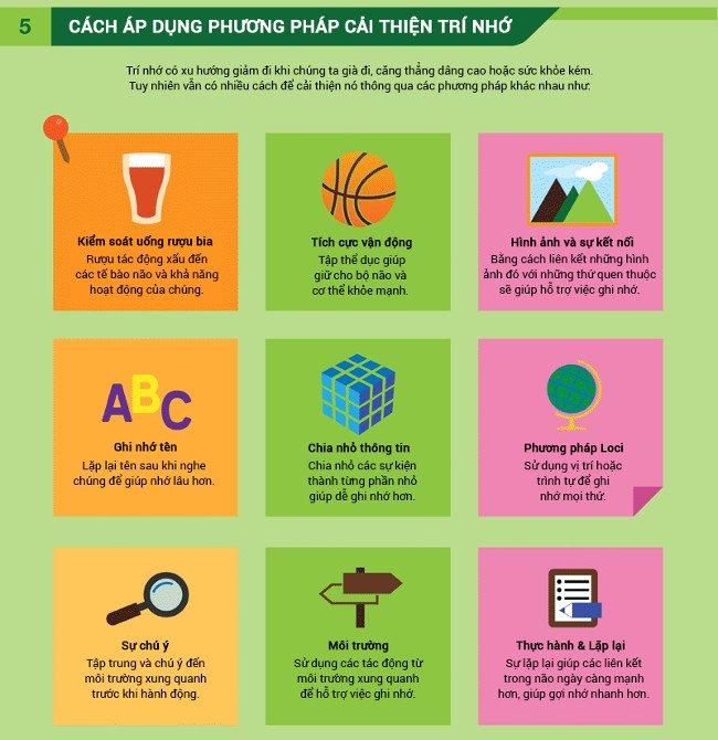 Quy trình ghi nhớ của não bộ và các phương pháp cải thiện trí nhớ!