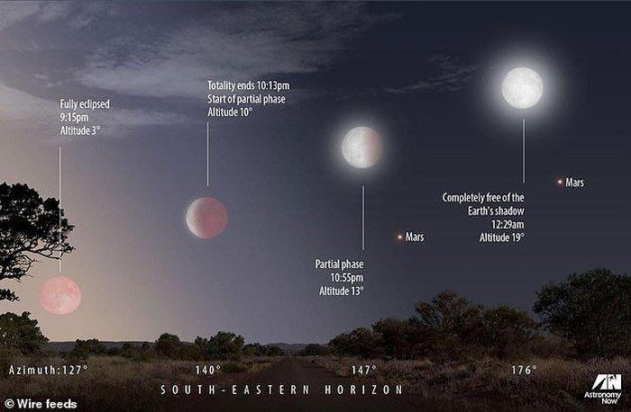 Sao Hỏa tỏa sáng cùng với trăng máu dài nhất thế kỷ