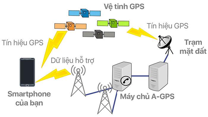 A-GPS là gì? Nó hoạt động như thế nào?