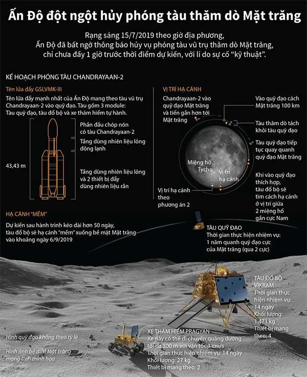 Ấn Độ đột ngột hủy phóng tàu thăm dò Mặt Trăng phút chót