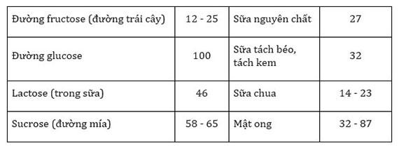 Bảng chỉ số đường huyết GI của một số thực phẩm và các lưu ý khi sử dụng