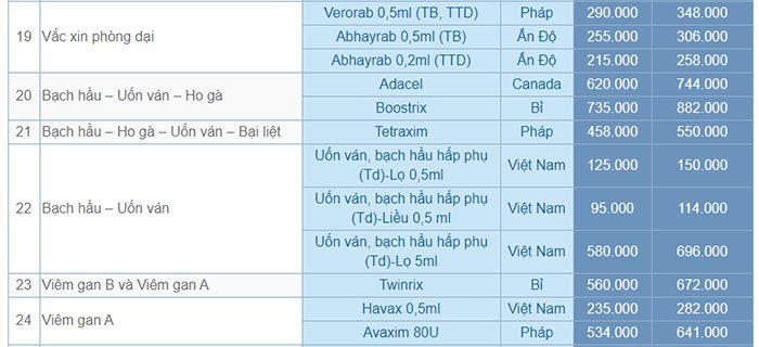 Bảng giá các loại vaccine tại trung tâm tiêm chủng VNVC