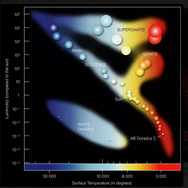 Các nhà khoa học đo khối lượng một ngôi sao bằng cách nào?