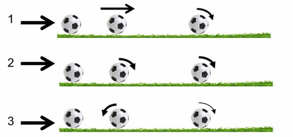 Các quy luật vật lý đằng sau cú sút bóng