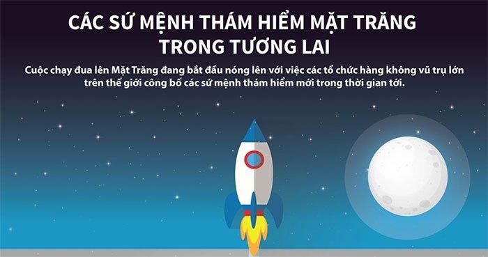 Các sứ mệnh thám hiểm Mặt trăng trong tương lai