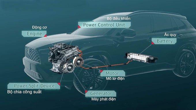 Cách hoạt động của xe hybrid