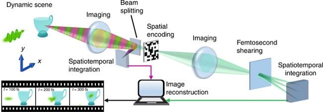 Camera nhanh nhất thế giới: chụp 10 nghìn tỷ khung hình mỗi giây