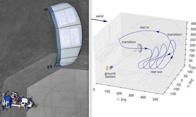 Cánh diều khổng lồ khai thác phong năng trên sao Hỏa