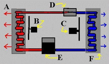 Cấu tạo và nguyên lý hoạt động của điều hòa, máy lạnh