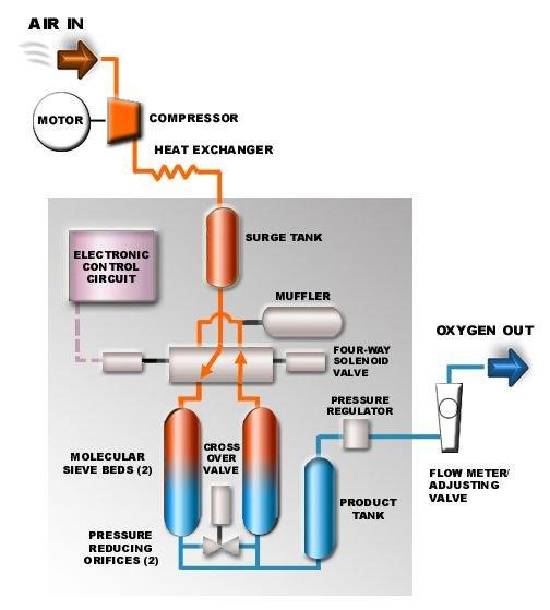 Cấu tạo và nguyên lý hoạt động của máy tạo oxy