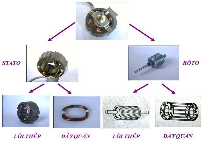Cấu tạo và nguyên lý hoạt động của quạt điện