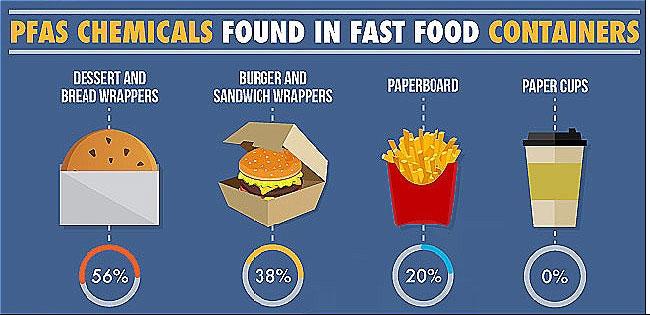Chất PFAS trong hộp đựng thực phẩm có thể gây bệnh thận