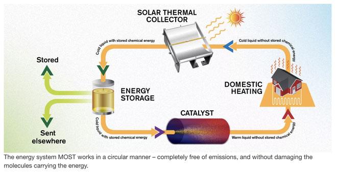 Chế tạo thành công nhiên liệu lỏng có thể lưu trữ năng lượng Mặt trời trong 18 năm