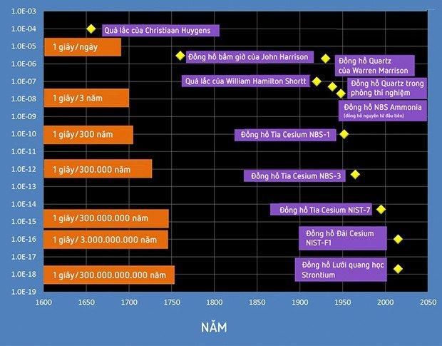 Chiếc đồng hồ nguyên tử 14 tỉ năm mới lệch 1 giây này sẽ giúp ta tìm hiểu bản chất của Vũ trụ