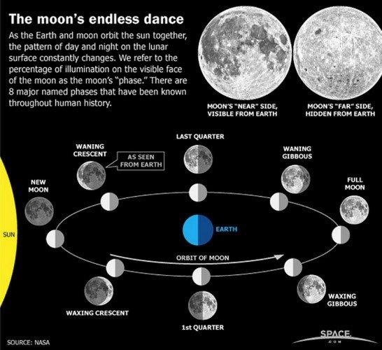 Chúng ta thấy gì sau hiện tượng Mặt trăng mới?