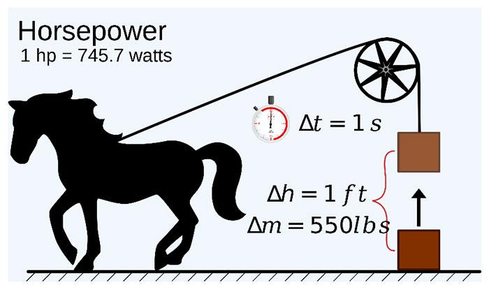 Có phải 1 mã lực bằng sức mạnh của 1 con ngựa?