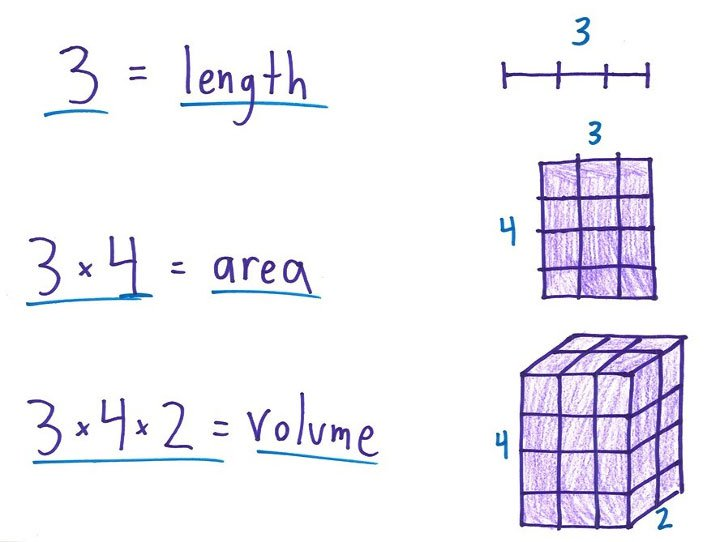 """""""Công nghệ"""" dạy toán mới trên thế giới: Khám phá quy tắc đại số trước khi đếm 1, 2, 3, 4... (Phần 2)"""