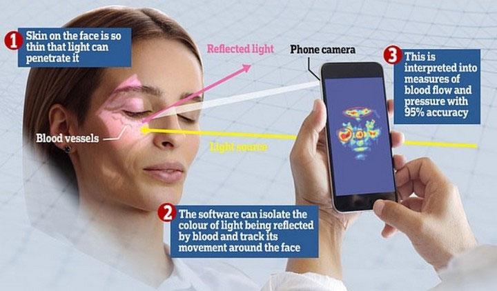 Đã tìm ra cách mới để đo huyết áp với chi phí cực thấp, đó là... quay video selfie