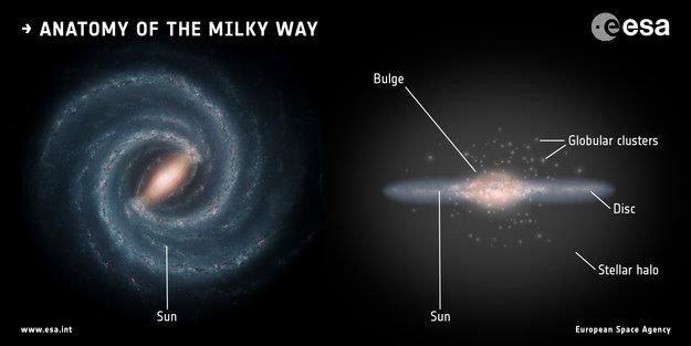 Dải Ngân hà từng nuốt chửng một thiên hà khác hàng tỷ năm về trước
