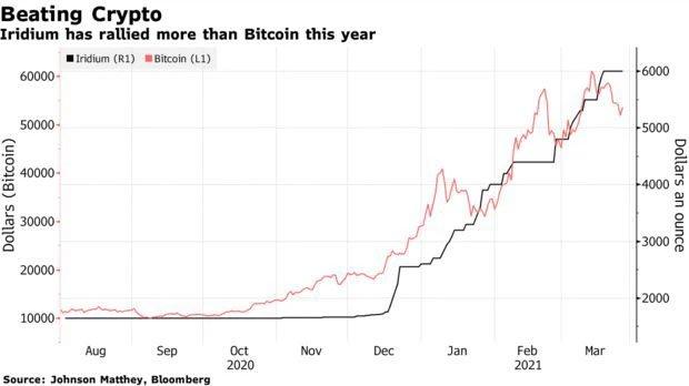 Đắt gấp 3 lần vàng, kim loại này còn hot hơn cả Bitcoin