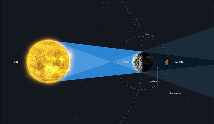 Đây là cách mới để tìm kiếm sự sống ngoài Trái đất