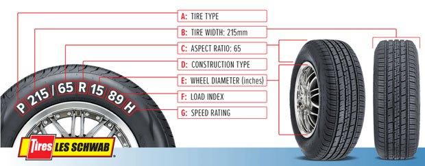 Dãy số in trên lốp xe: Tưởng là thứ chẳng ai chú ý, nhưng lại ẩn chứa thông tin hết sức quan trọng