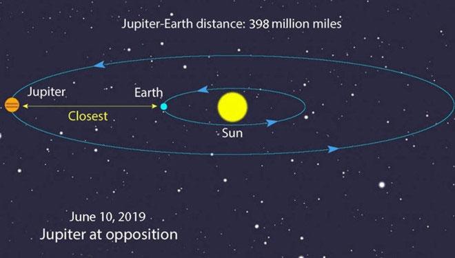 Đêm nay là thời điểm tốt nhất để ngắm sao Mộc
