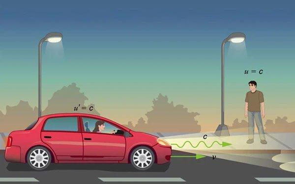 Động lực nào đã khiến cho ánh sáng chuyển động về phía trước với vận tốc lên tới 300.000 km