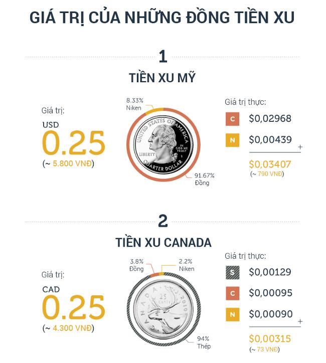 Giá trị thực của tiền xu các nước trên thế giới