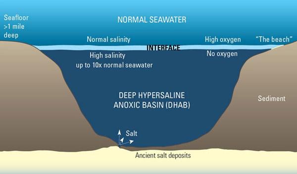 Giải bí ẩn hồ nước tuyệt vọng, bẫy chết dưới lòng đại dương