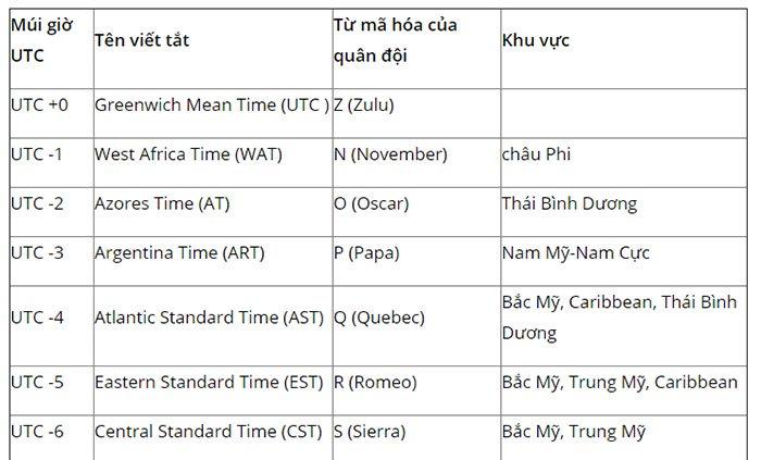 Giờ UTC là gì và vì sao nó còn được gọi là GMT?