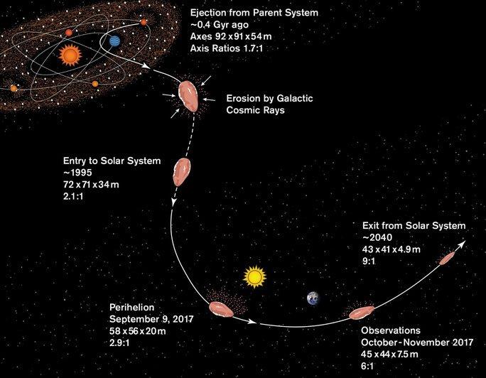 Hành tinh giống sao Diêm Vương gửi vật thể lạ đi ngang Trái đất?