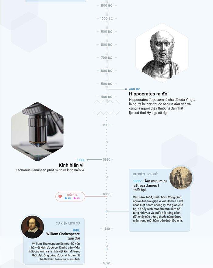 Hành trình 5000 năm phát triển của y học, tăng tuổi thọ trung bình từ 35 lên 80 tuổi