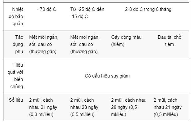 Hiệu quả khác biệt của 4 loại vaccine Covid-19 nhập khẩu về Việt Nam
