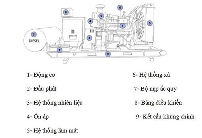 Hướng dẫn cách tự bảo trì, bảo dưỡng máy phát điện tại nhà