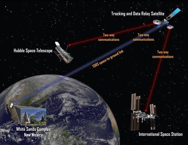 Internet trên trạm không gian nay đã tốt gấp nhiều lần Trái đất